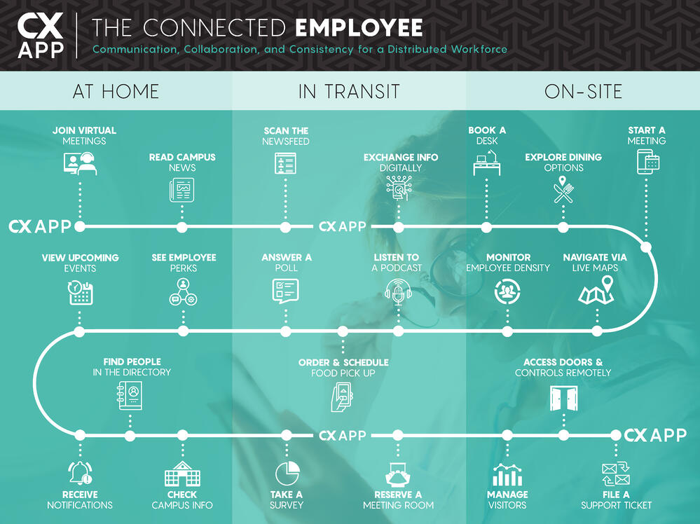 Connected Workplace Touchpoints