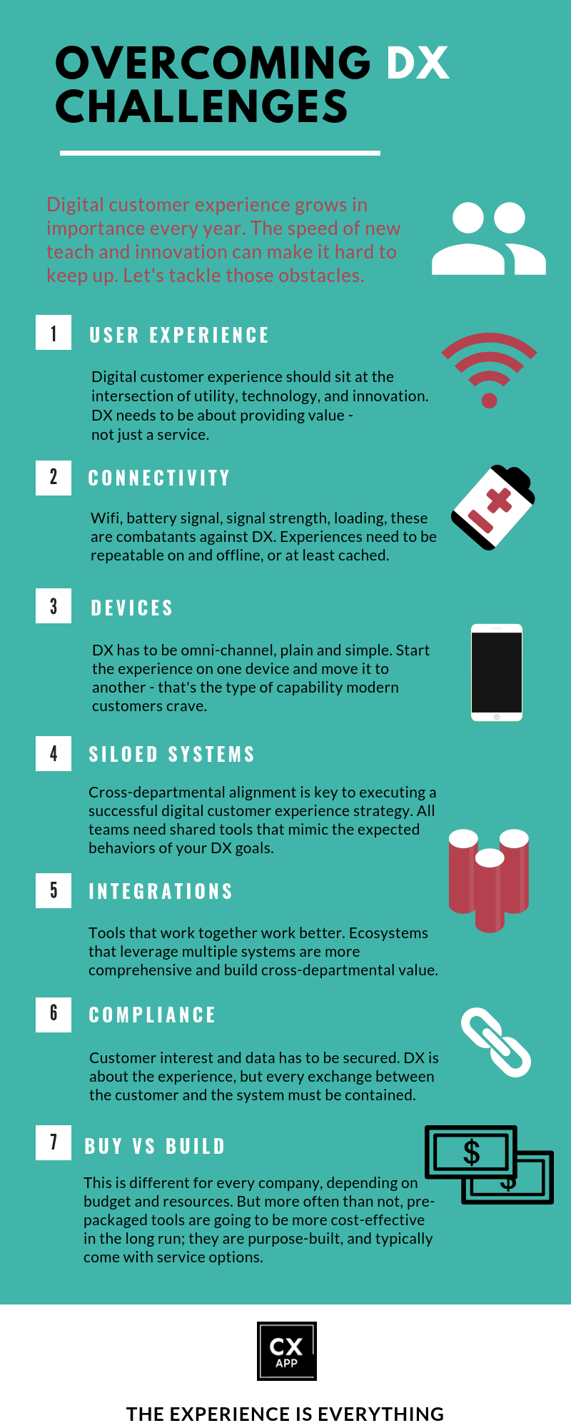 Digital Customer Experience Infographic