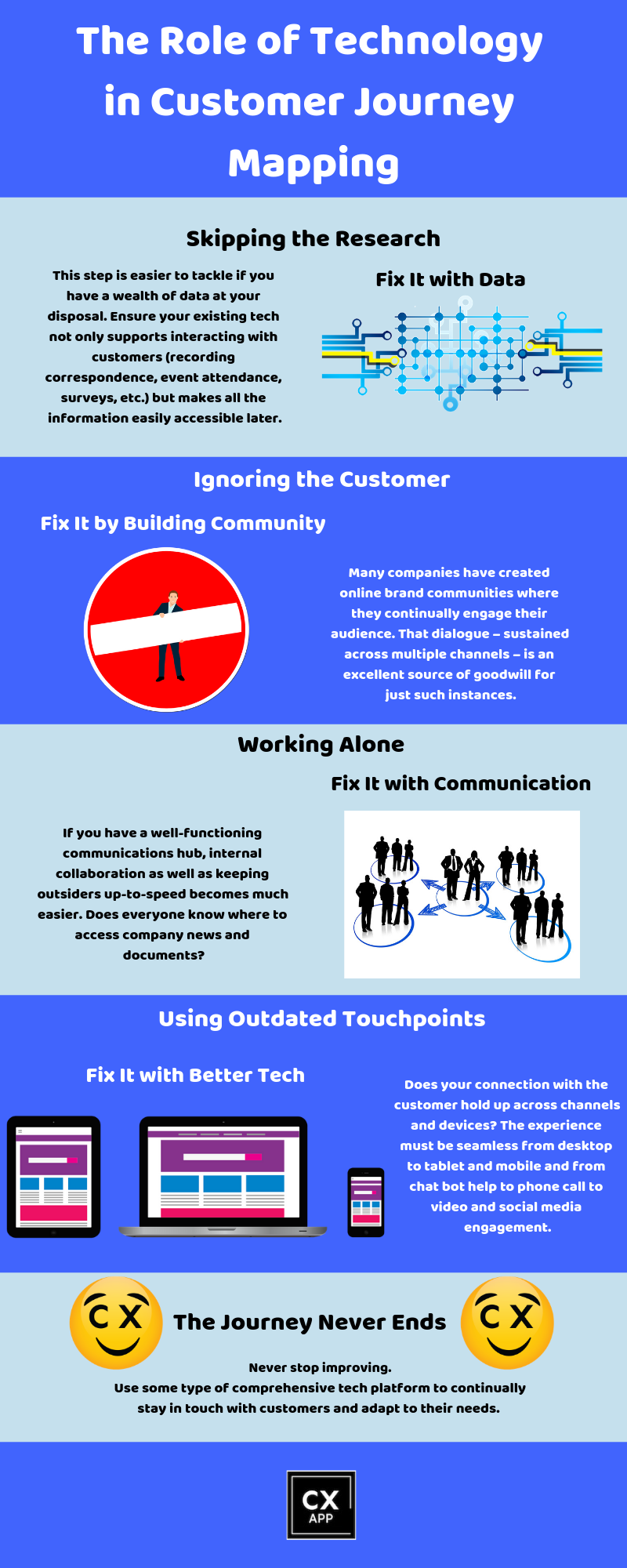 Tech & Customer Journey Mapping Infographic