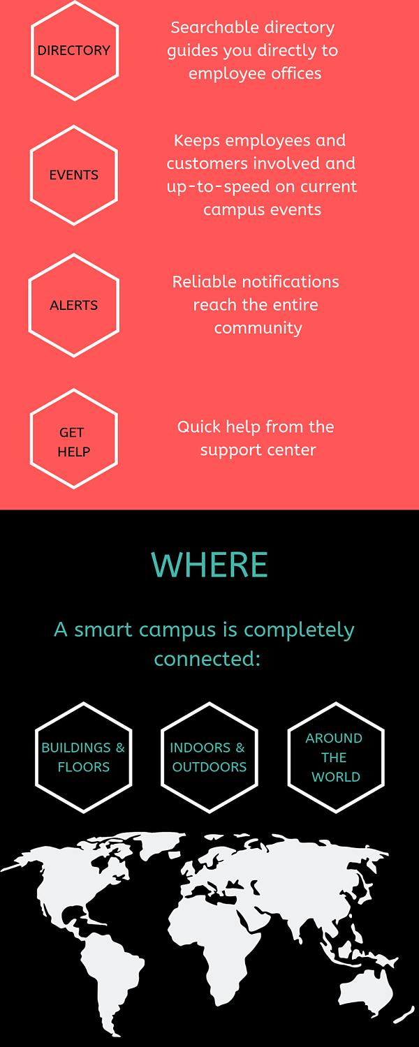 The Makeup of a Smart Campus