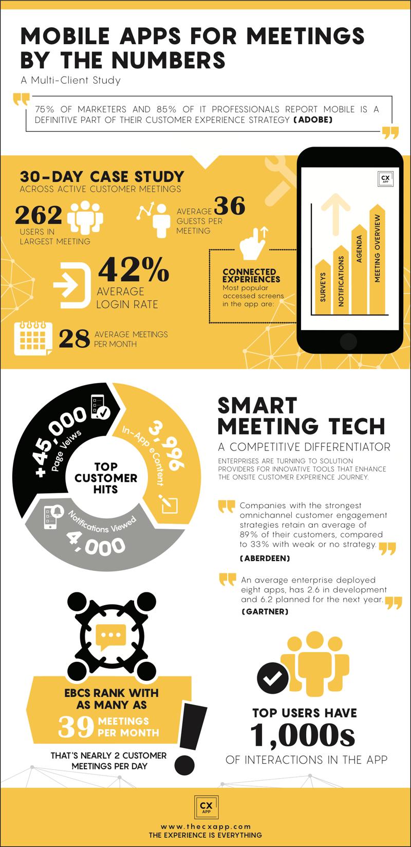 Smart Meeting Tech Mobile App