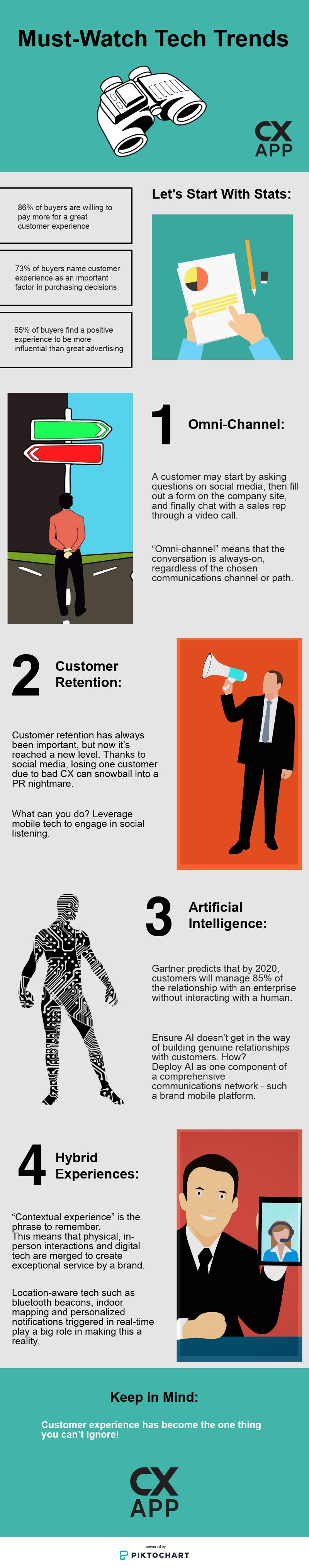 tech trends customer experience