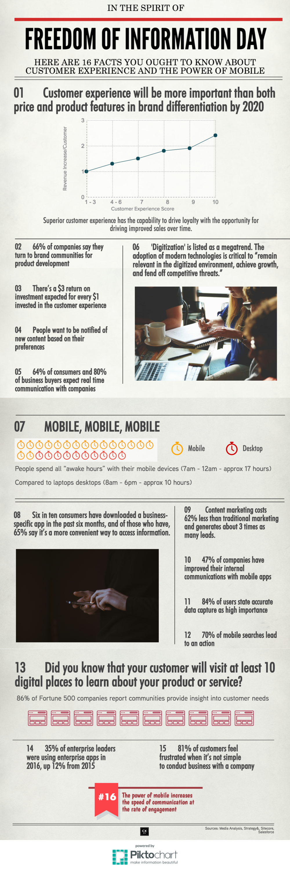 16 Fast Facts & Stats About Customer Experience & Mobile