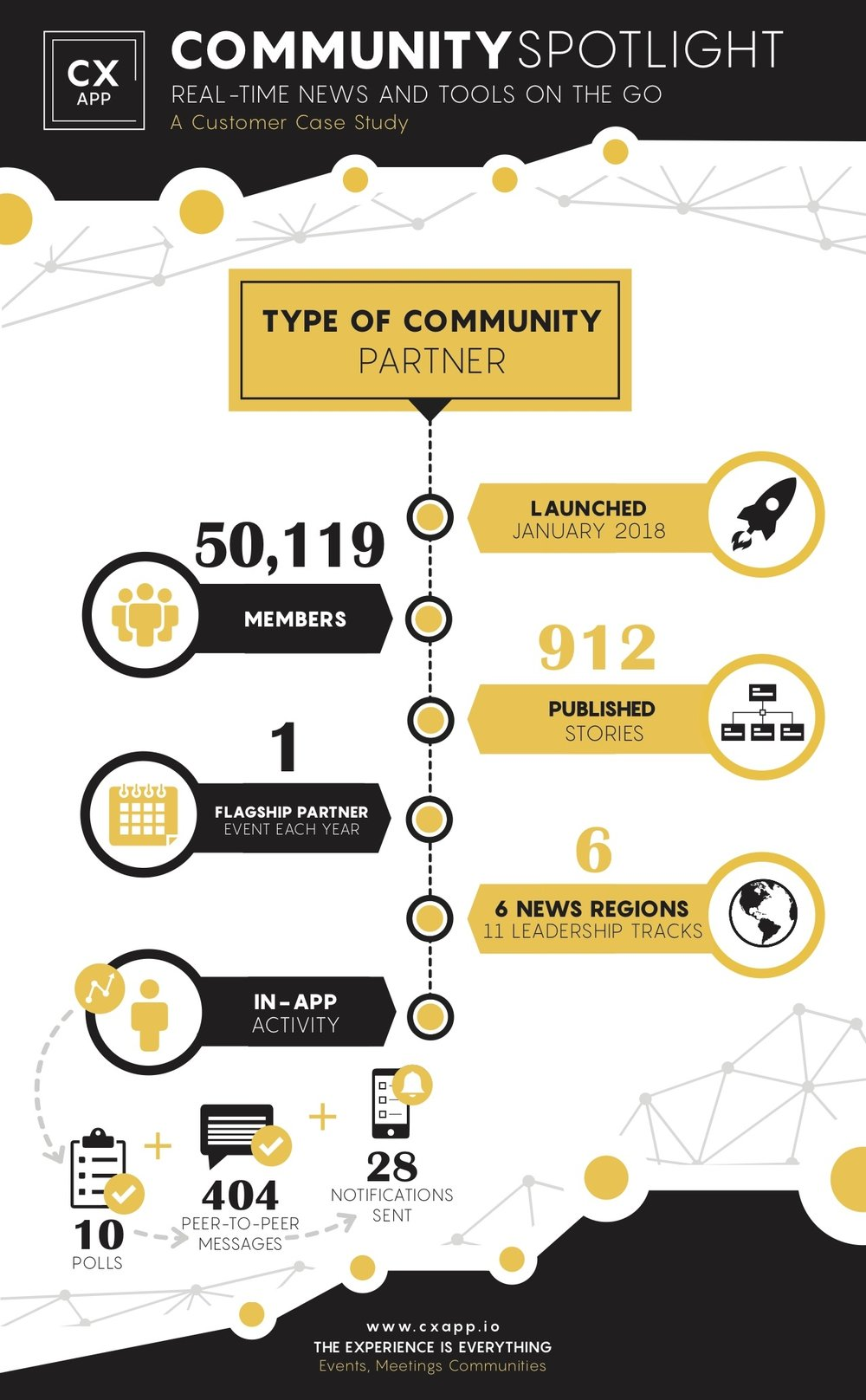 Community Spotlight: A Mobile Ecosystem for Partner Engagement