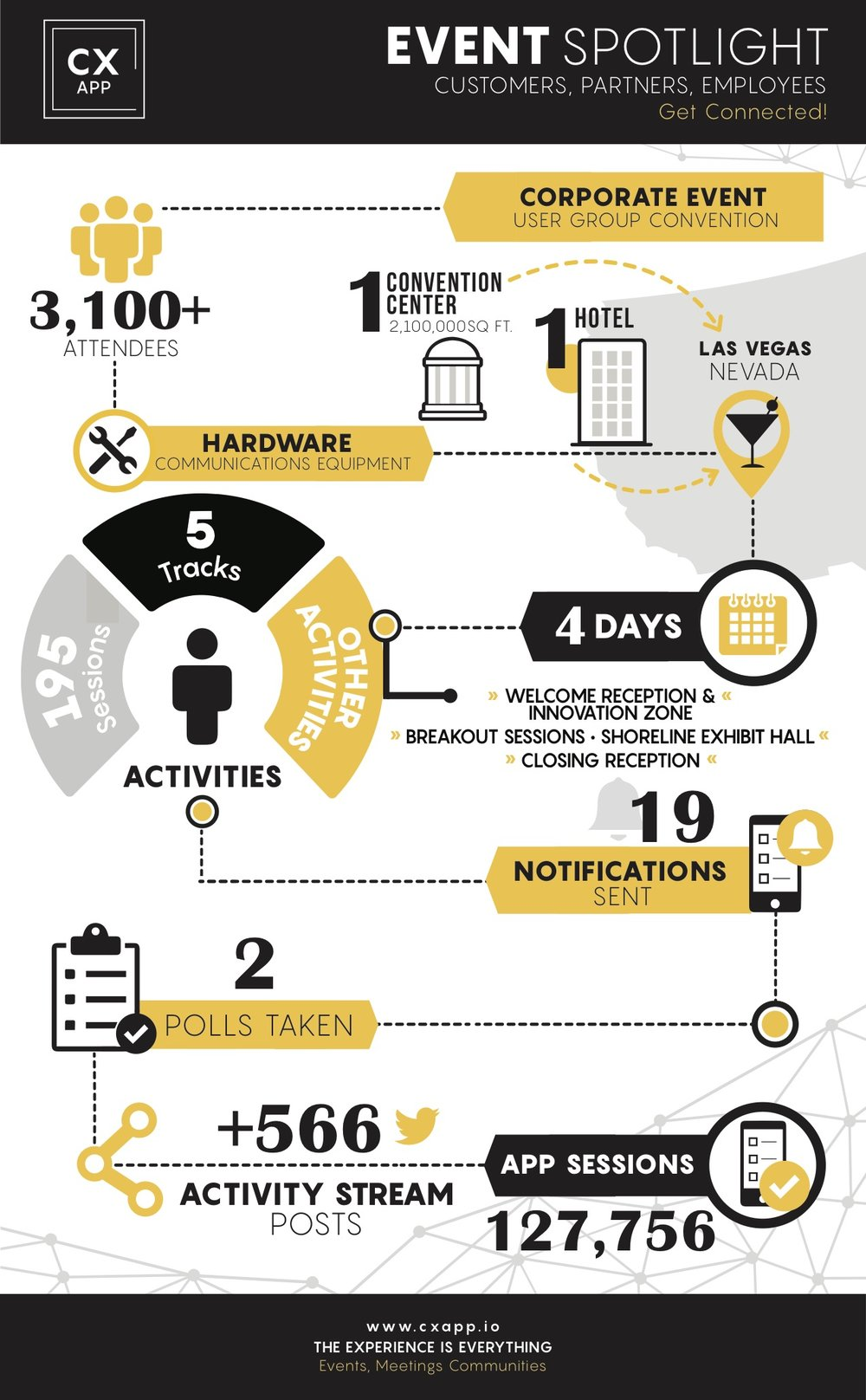 Event Spotlight: Vegas, Take 2