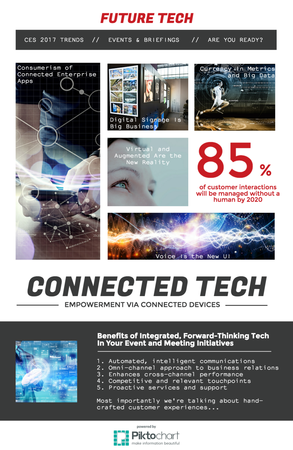 Empowering Business Interactions with Connected Devices