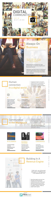 2018: Digital Communities Will Drive Business