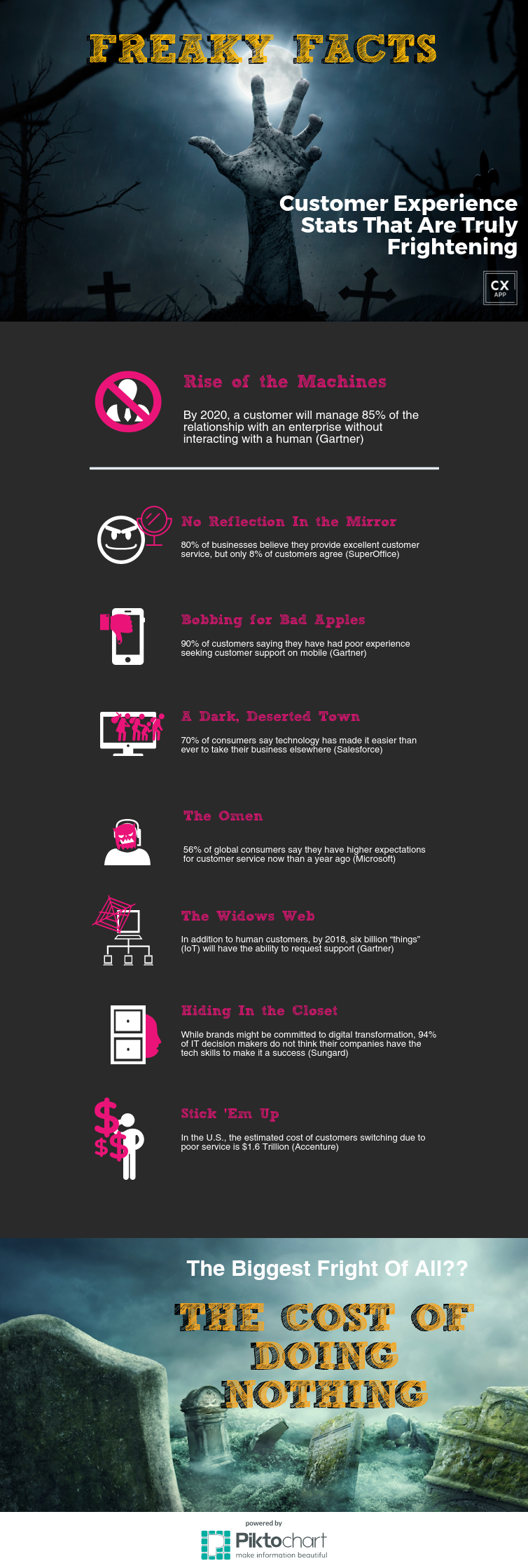 Boo! Customer experience facts that can be frightening
