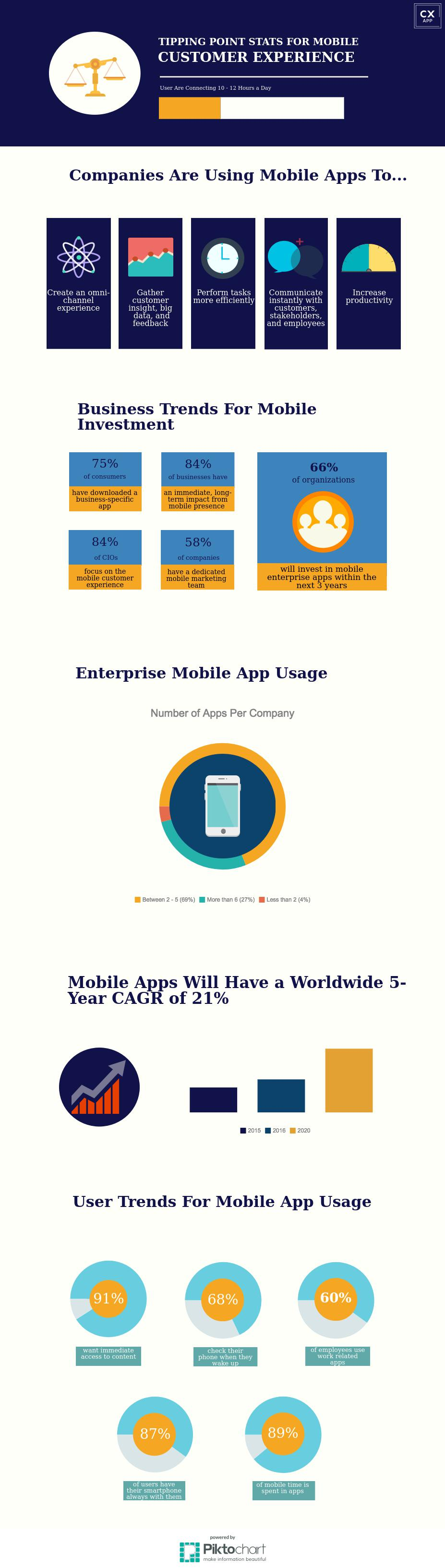 Stats to Support Your Mobile Mindset Case