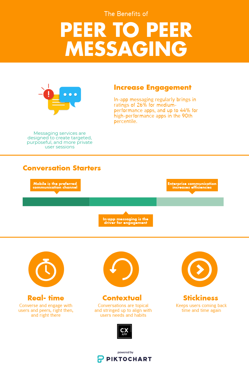Embracing Peer to Peer Messaging